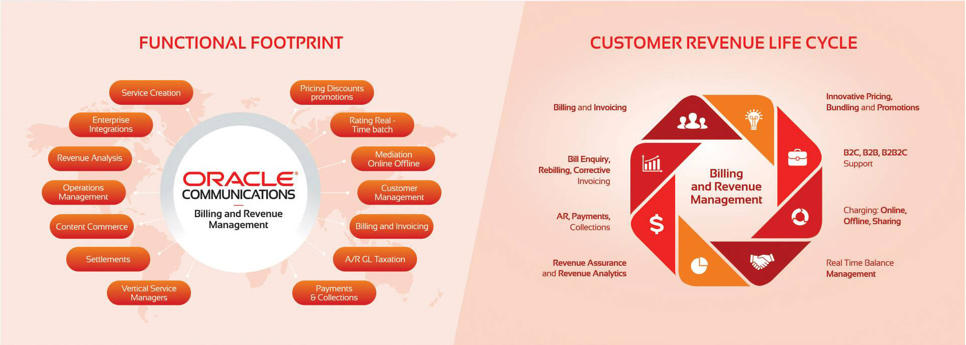 Oracle Billing and Revenue Management